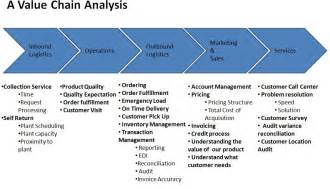 Value Chain Analysis Template by Value Chain Analysis Betty Feng S