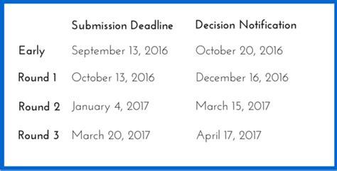 Duke Mba Deadline by Duke Fuqua Mba Admissions Related Blogs Fuqua