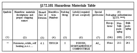 49 Cfr Hazmat Table by Hazardous Material Table Elec Intro Website