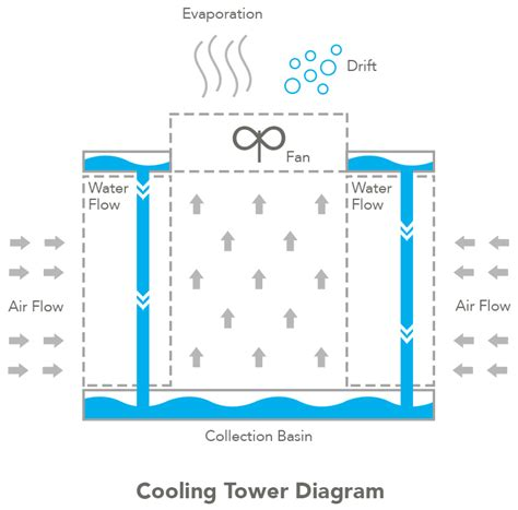 cooling tower system diagram cooling tower evaporation credits watersignal