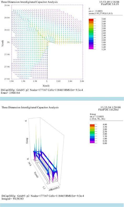 mim capacitor variation capacitance of a three dimensional interdigitated mim capacitor