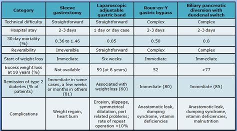 Gastric Sleeve Weight Loss Rate