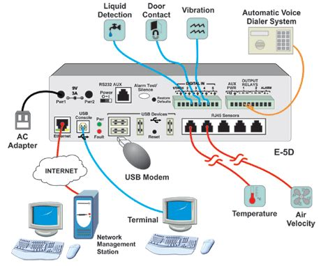 server room temperature monitor environment monitoring system server room temperature ip sensor alert