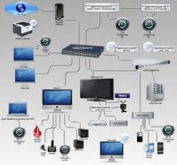 Home Network Setup Design 25 Best Ideas About Home Network On Home