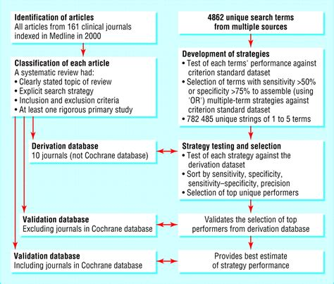 Search Review Optimal Search Strategies For Retrieving Systematic Reviews From Medline Analytical Survey