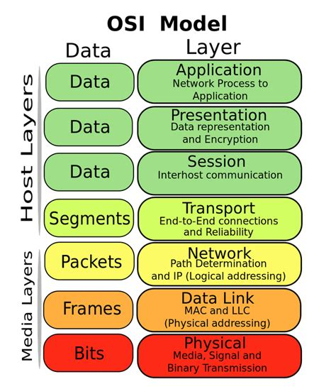 Home Theater Design Basics osi model reference guide network layer architecture