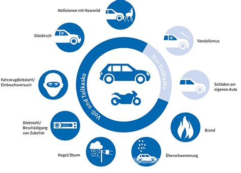 Versicherung Nutzungsausfall Motorrad by Kfz Versicherung