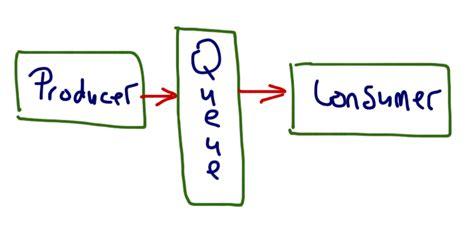 pattern broker java producer consumer pattern in java stack overflow
