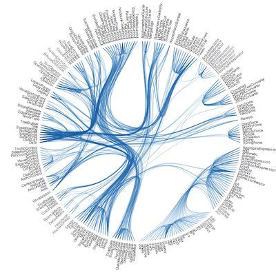 visualization diagram data visualization tools and charts on