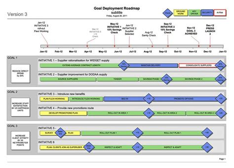 Business Goal Deployment Roadmap Visio Template Roadmap Timeline Template