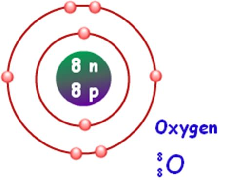 oxygen bohr diagram introduction to oxygen lets learn nepal