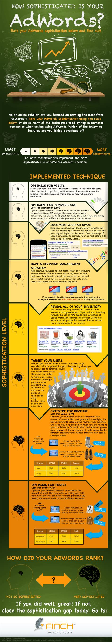 How Sophisticated Are Your Adwords Caigns Infographic Smart Insights Adwords Strategy Template