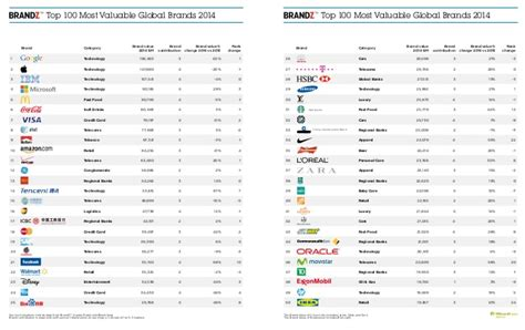 classement brandz top 100 des marques globales les plus puissantes au