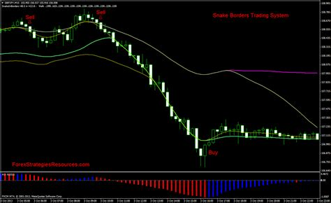snake borders trading system forex strategies forex resources forex trading  forex