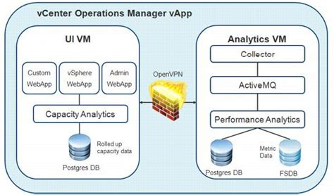 Vcenter Operations Manager Documentation vcenter operations manager exle