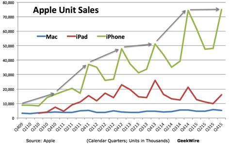 2016 phone sales newhairstylesformen2014com iphone sales level off apple misses revenue estimates