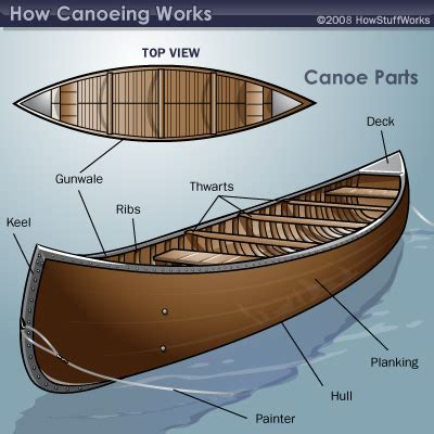 how does a sw boat work get ready to launch your canoe howstuffworks