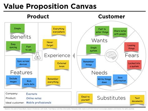 Value Proposition Design Template Value Proposition Canvas Exle Evernote Peter J Thomson