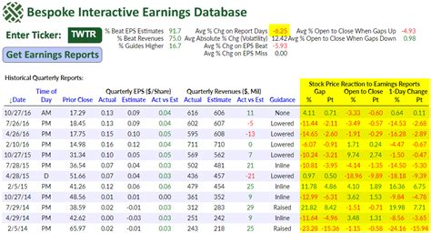 s day earnings twtr on earnings again bespoke investment