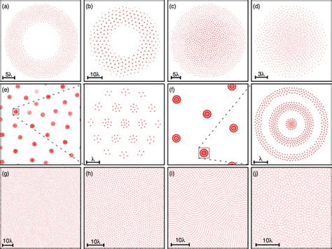 pattern formation scaling complex pattern formation from interacting particles in 2d