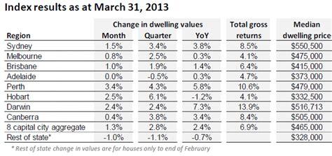 rp data rismark home value series nuelaca mp3