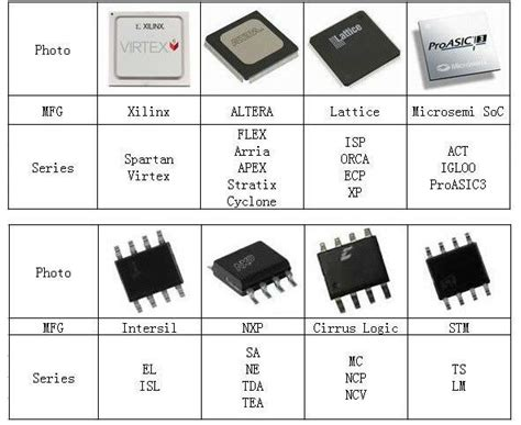 various types of integrated circuits electronic ic chips tms320c6416glz types of integrated circuit from china supplier buy