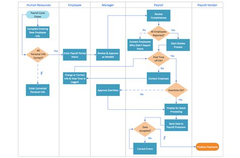 workflow chart exles this diagram was created in conceptdraw pro using the