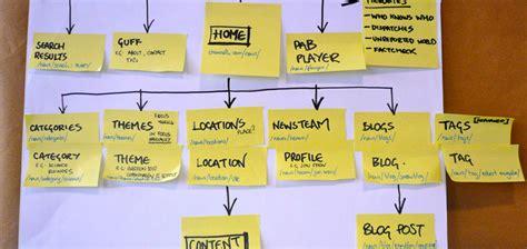 sitemap graph generator sitemap site haritas sitemap sitemap generator