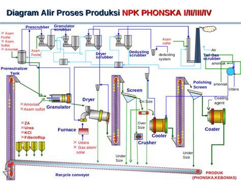 Pupuk Majemuk Npk Phonska flow chart pemmbuatan pupuk phonska npk zk di pabrik ii pt