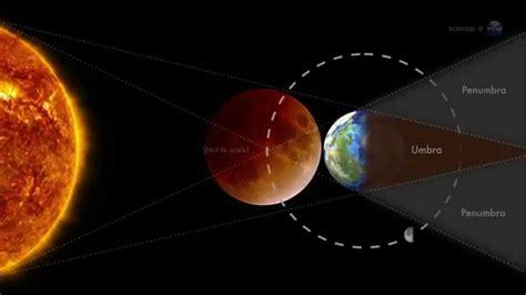 las imagenes virtuales se forman 1ra luna de sangre 15 de abril 2014 las tetradas se 241 ales