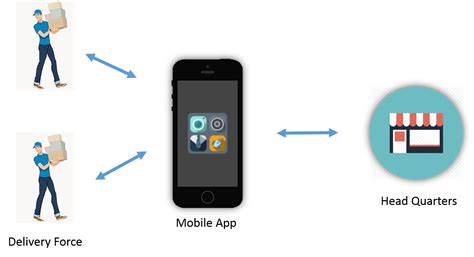 on mobile mobile apps in business operations zealous