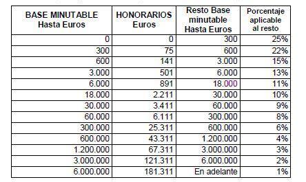 tabla de honorario profesionales del contador publico en venezuela honorarios sugeridos blanqueo ley 27260 contadores en red