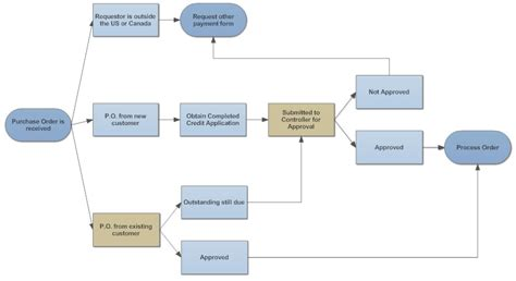 purchase order flowchart flowchart tips five tips for better flowcharts
