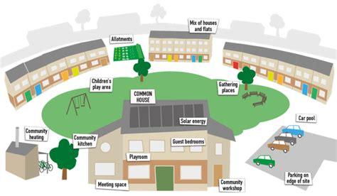 co housing about cohousing uk cohousing network