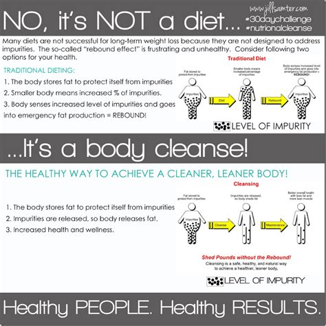 Floliving 4 Day Detox Best Time To Do It by 30 Day Challenge Diet Cleanse Dnatoday