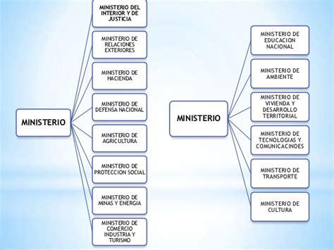 organigrama ministerio de interior organigrama ministerio interior peru images