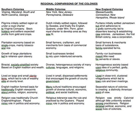 chart to compare and contrast the original 13 colonies articles of confederation vs 110 best 13 colonies images on social studies classroom history education and