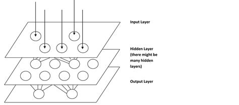 byte pattern matching algorithm hardware realization of artificial neural network based