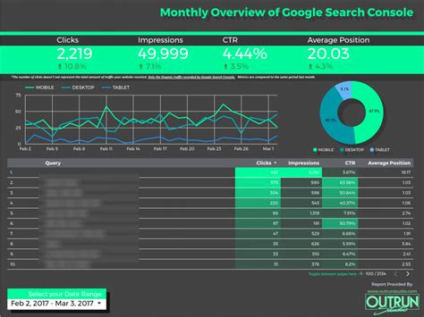 Google Data Studio Template For Search Console Outrun Studio Portland Data Studio Templates