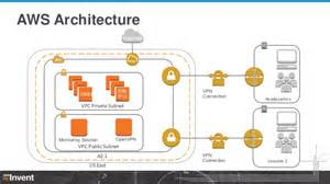 Build A House Estimate migrating enterprise applications to aws best practices