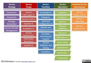 Itil Service Design Document Template by Itil V3 Wisdomfish Org Java Ee Soa System
