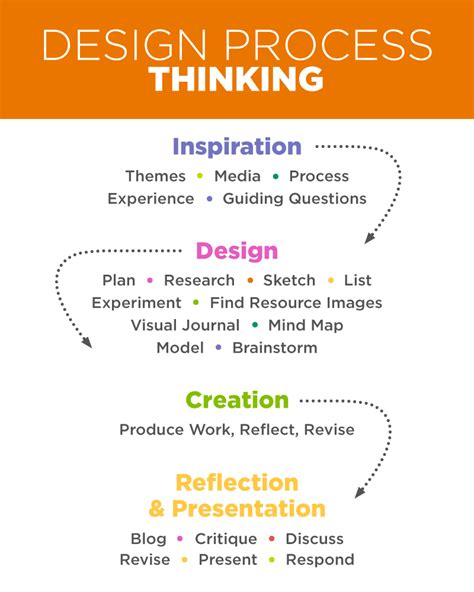 design thinking training yourself to be more creative teaching skills for the 21st century creativity the art