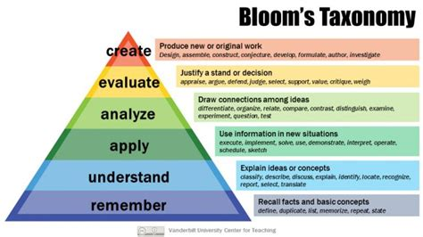 five ways want to bloom books bloom s taxonomy center for teaching vanderbilt