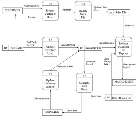 inventory management system dfd diagram dfd of existing system teaman lyst