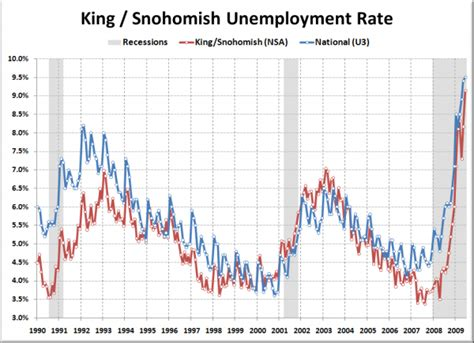 Seattle Mba Unemployment Rate by Construction Still Contracting Fastest Around Seattle
