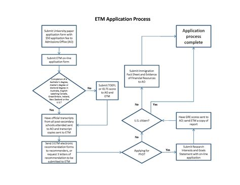 process mapping diagram diagram sle business process flow diagram