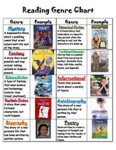 Essay As A Literary Genre by 1000 Ideas About Literary Genre On Genre Posters Genre Bulletin Boards And Reading