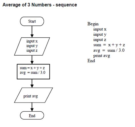 c programs with algorithms and flowcharts pseudocode flowchart