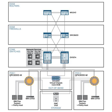 data center topology diagram design topology diagram technical documentation