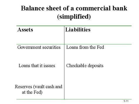 bank balance sheet balance sheet of a commercial bank simplified